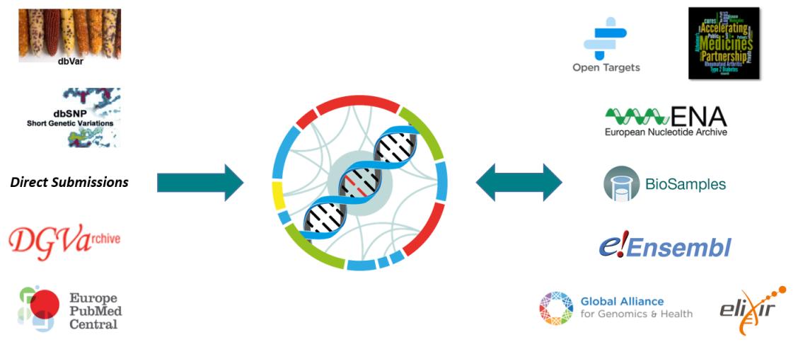 ebi.ac.uk - European Variation Archive - The European Bioinformatics Institute < EMBL-EBI