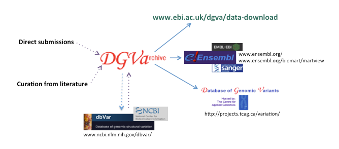 DGVa is a central repository that receives data from, and distributes data to, a number of resources