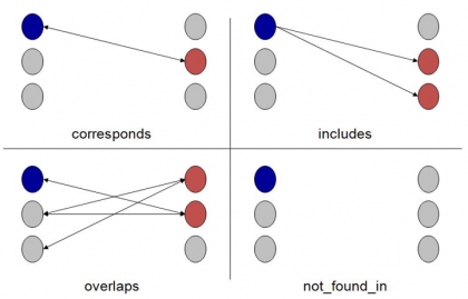 cross-mapper relationships