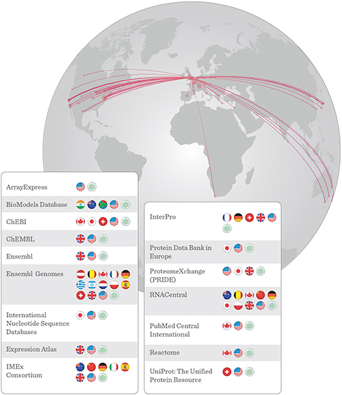 Databases at EMBL-EBI: global collaborations. Illustration by Spencer Phillips