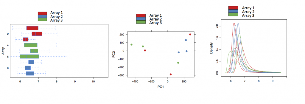 Examples of quality control plots made when analysing differential expression data in Expression Atlas
