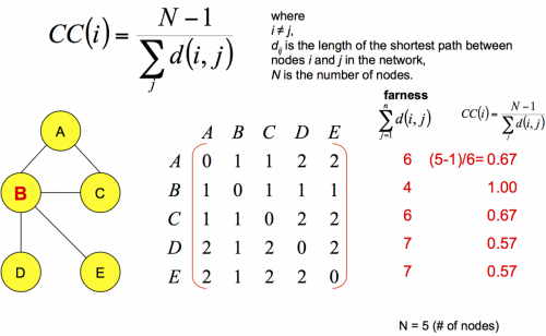 Calculating the closeness centrality of nodes in a graph