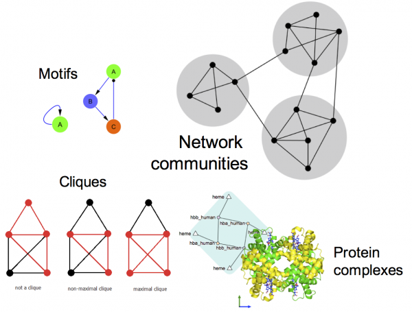 Some concepts in network community analysis