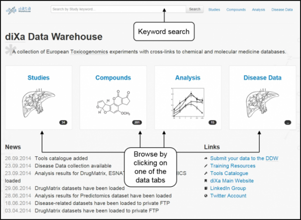 The diXa data warehouse homepage