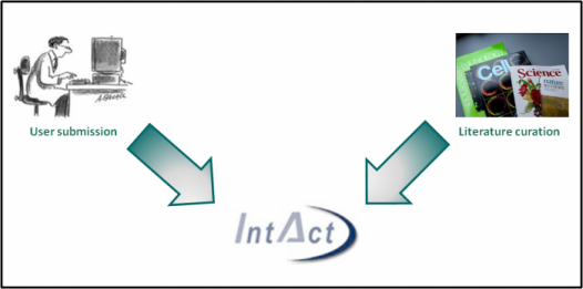 Sources of interaction data used in a IntAct entry