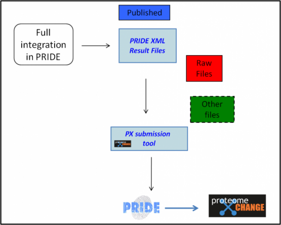 ProteomeXchange MS/MS data workflow for complete submissions