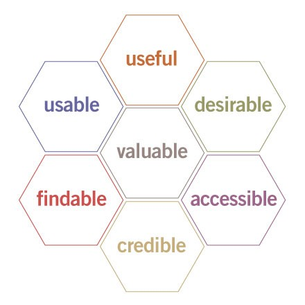 User experience 'honeycomb'