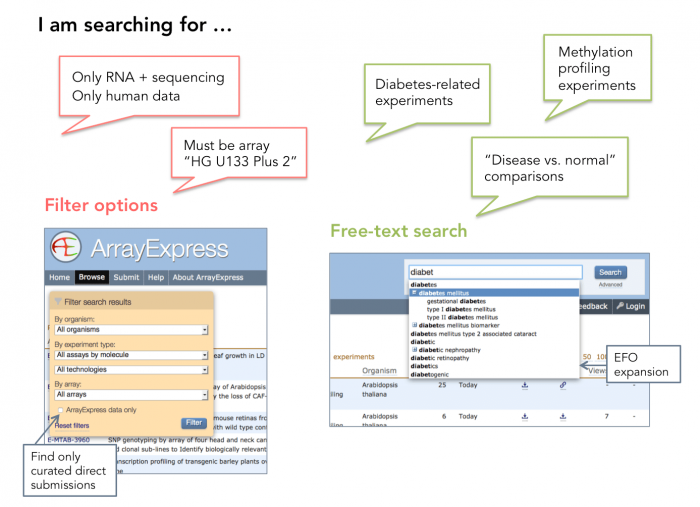 The filter and free-text search in ArrayExpress