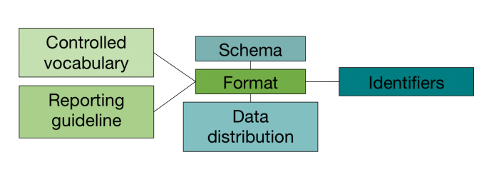 Relationships between different types of data standard