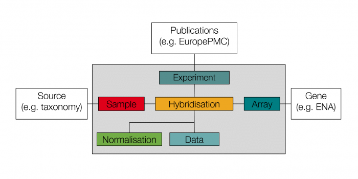 A schematic representation of the six kinds of data captured in the minimum information about a microarray experiment