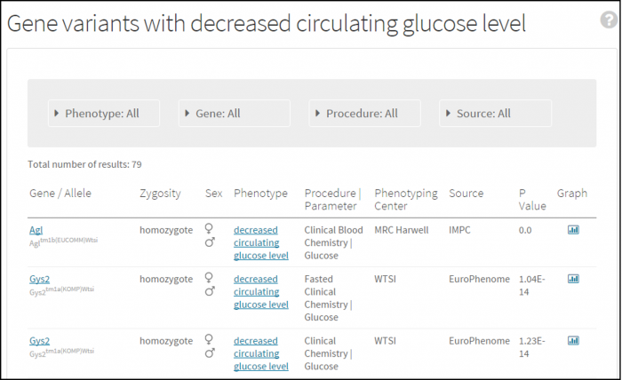 A table of phenotype to gene associations for decreased circulating glucose level.