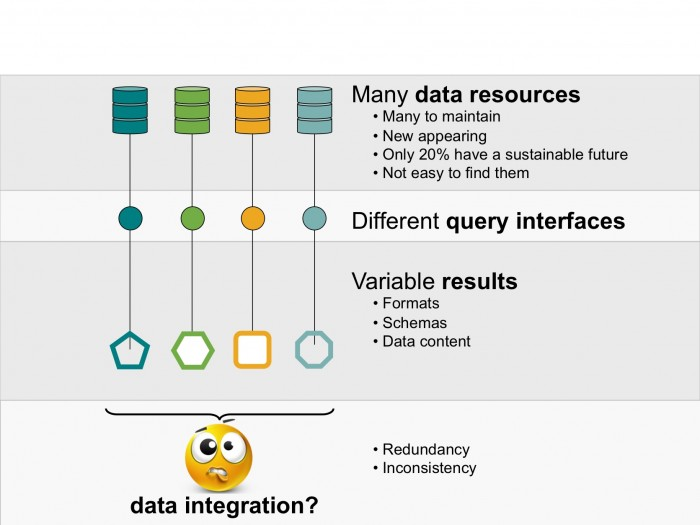 Figure 20 – Some of the challenges associated with data integration. Based on a figure provided by Sandra Orchard.